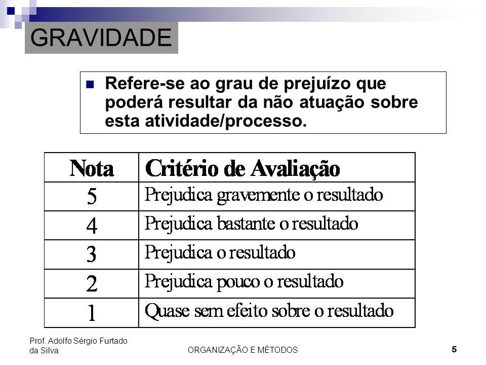 GRAVIDADE Refere-se ao grau de prejuízo que poderá resultar da não atuação sobre esta atividade/processo.