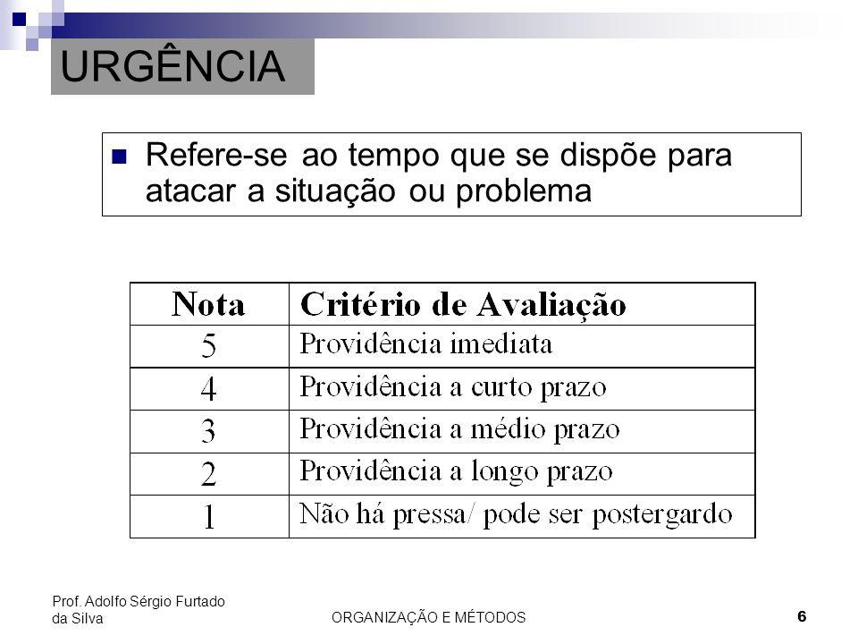 URGÊNCIA Refere-se ao tempo que se dispõe para atacar a situação ou problema. Prof. Adolfo Sérgio Furtado da Silva.