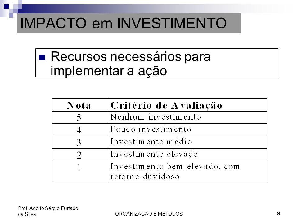 IMPACTO em INVESTIMENTO