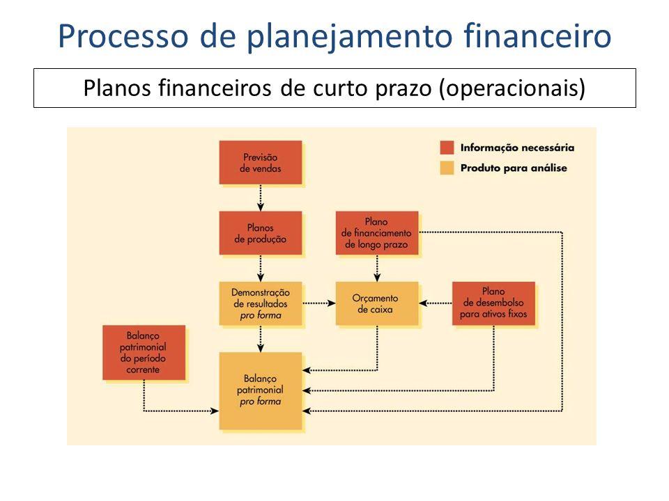 Processo de planejamento financeiro