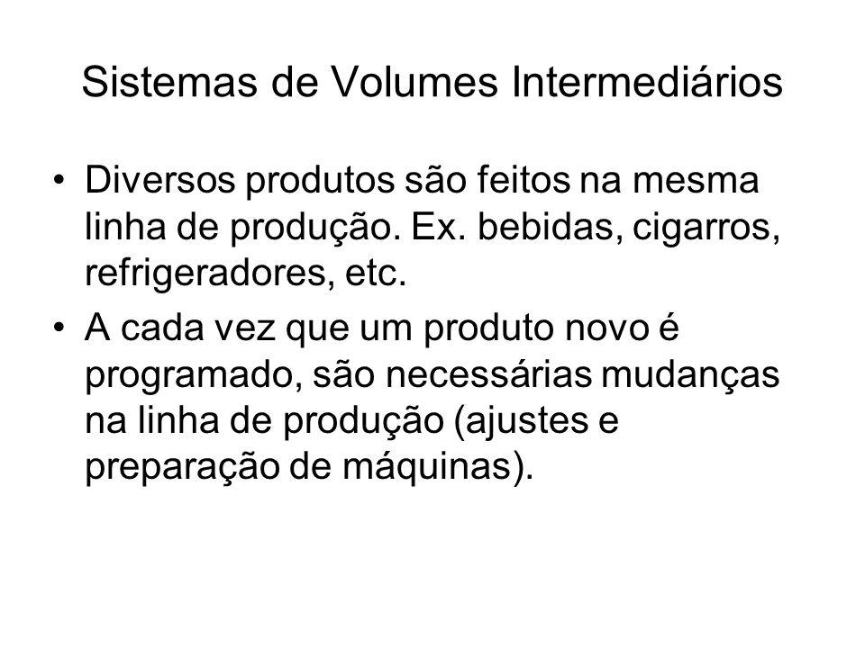 Sistemas de Volumes Intermediários