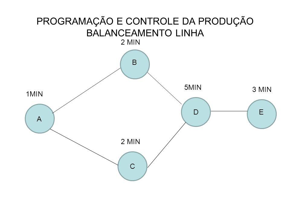 PROGRAMAÇÃO E CONTROLE DA PRODUÇÃO BALANCEAMENTO LINHA