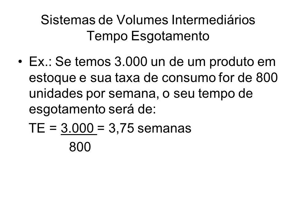 Sistemas de Volumes Intermediários Tempo Esgotamento