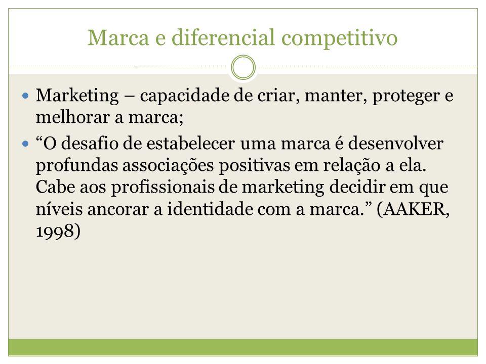 Marca e diferencial competitivo