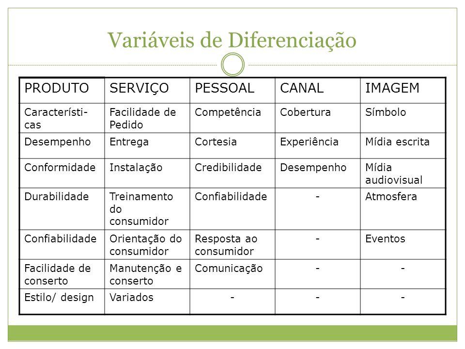 Variáveis de Diferenciação