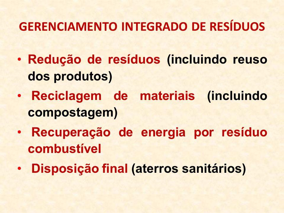 GERENCIAMENTO INTEGRADO DE RESÍDUOS