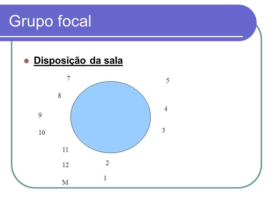 Grupo focal Disposição da sala 7 5 8 4 9 3 10 11 2 12 1 M