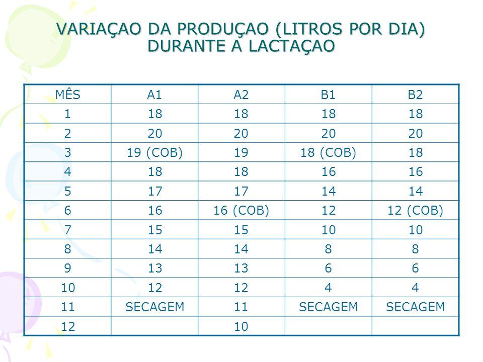 VARIAÇAO DA PRODUÇAO (LITROS POR DIA) DURANTE A LACTAÇAO