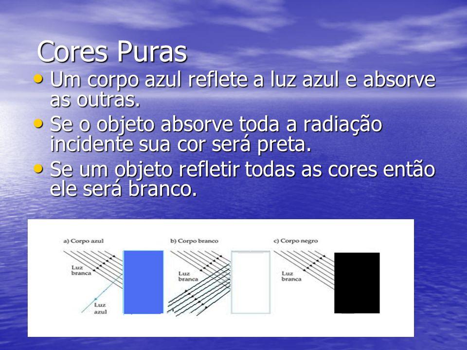 Cores Puras Um corpo azul reflete a luz azul e absorve as outras.