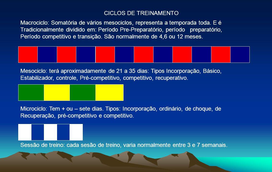 CICLOS DE TREINAMENTO Macrociclo: Somatória de vários mesociclos, representa a temporada toda. E é.