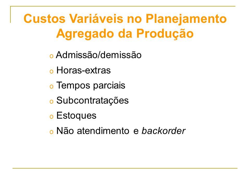 Custos Variáveis no Planejamento Agregado da Produção