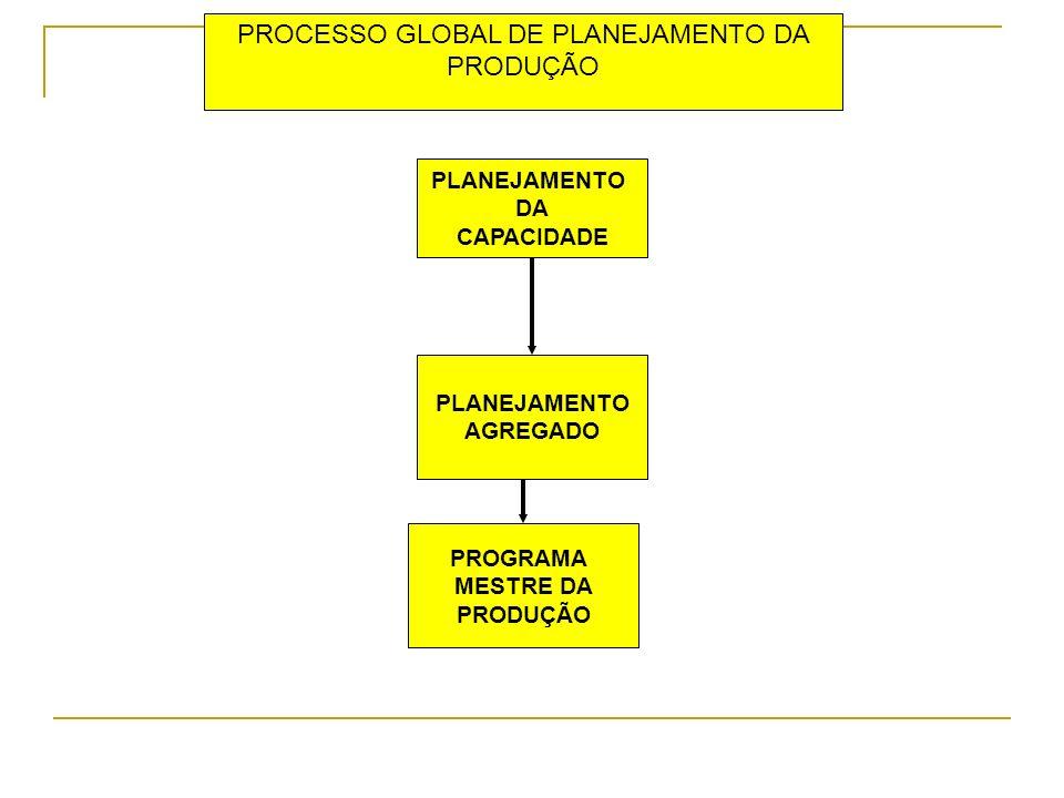 PROCESSO GLOBAL DE PLANEJAMENTO DA PRODUÇÃO