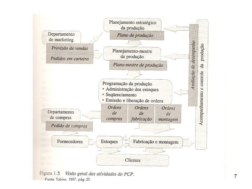Fonte: Tubino, 1997, pág; 25.