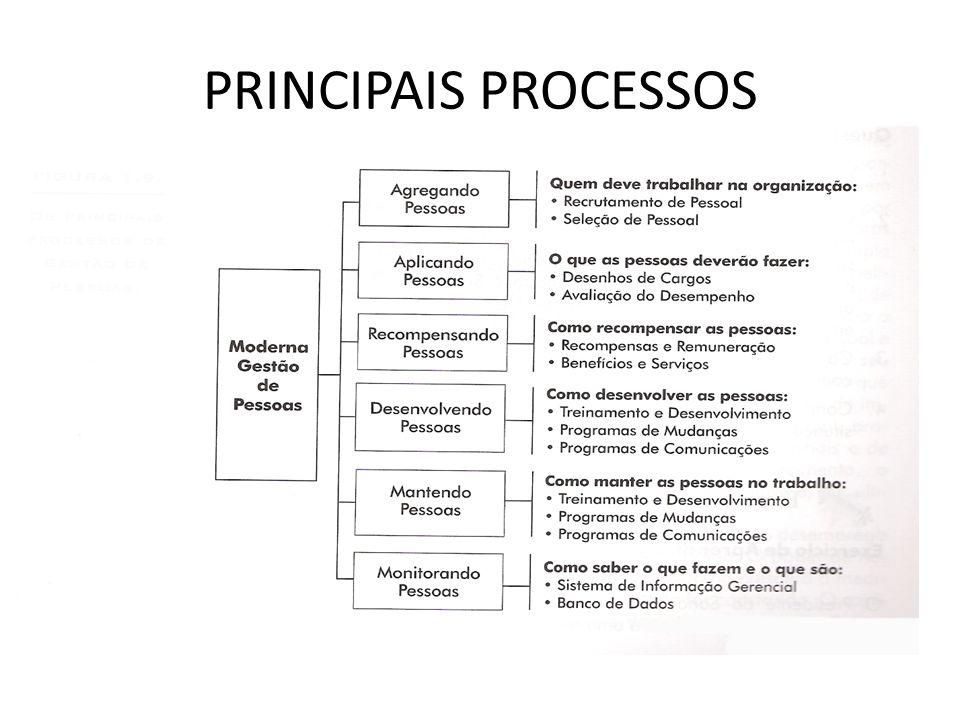 PRINCIPAIS PROCESSOS Fonte: Chiavenatto, 1999.