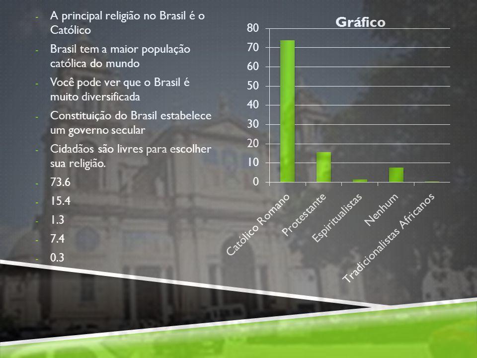 A principal religião no Brasil é o Católico