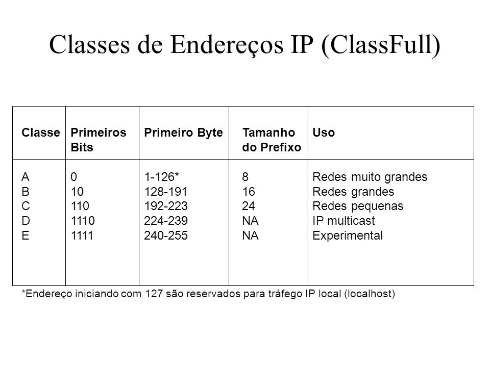 Classes de Endereços IP (ClassFull)