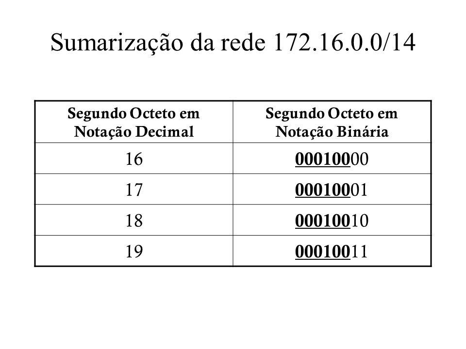 Segundo Octeto em Notação Decimal Segundo Octeto em Notação Binária