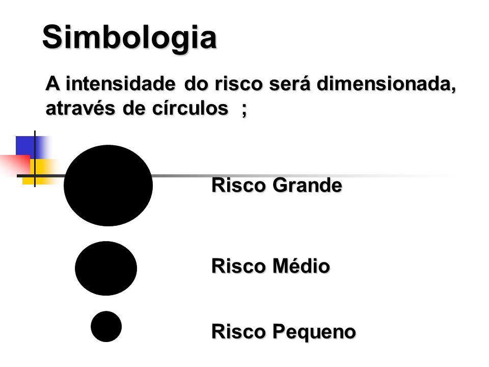 Simbologia A intensidade do risco será dimensionada, através de círculos ; Risco Grande. Risco Médio.