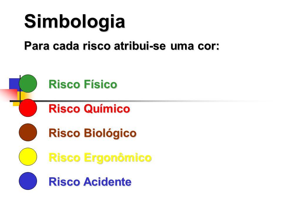 Simbologia Para cada risco atribui-se uma cor: Risco Físico