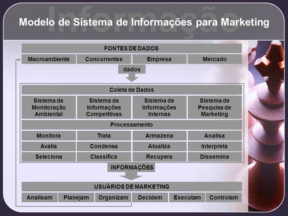 Modelo de Sistema de Informações para Marketing