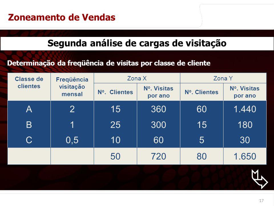 Segunda análise de cargas de visitação Freqüência visitação mensal