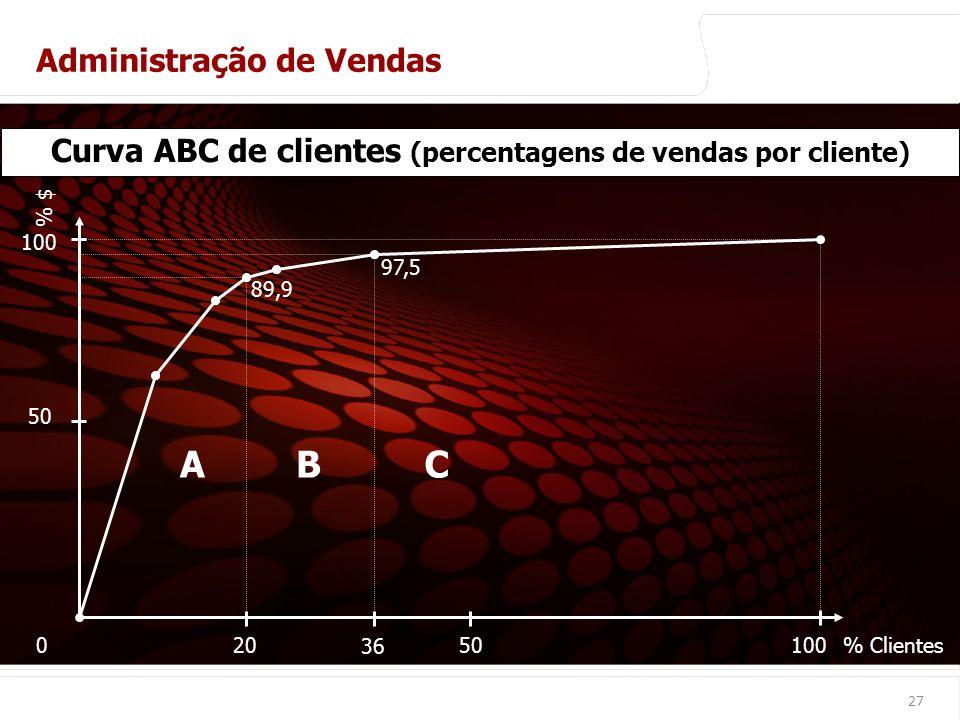 Curva ABC de clientes (percentagens de vendas por cliente)