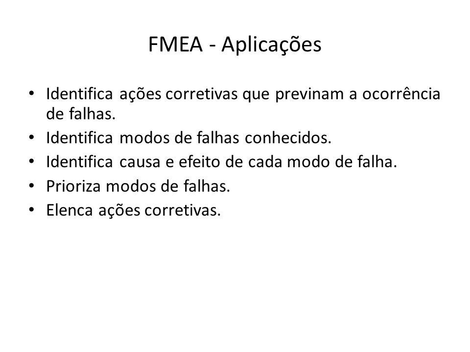 FMEA - Aplicações Identifica ações corretivas que previnam a ocorrência de falhas. Identifica modos de falhas conhecidos.