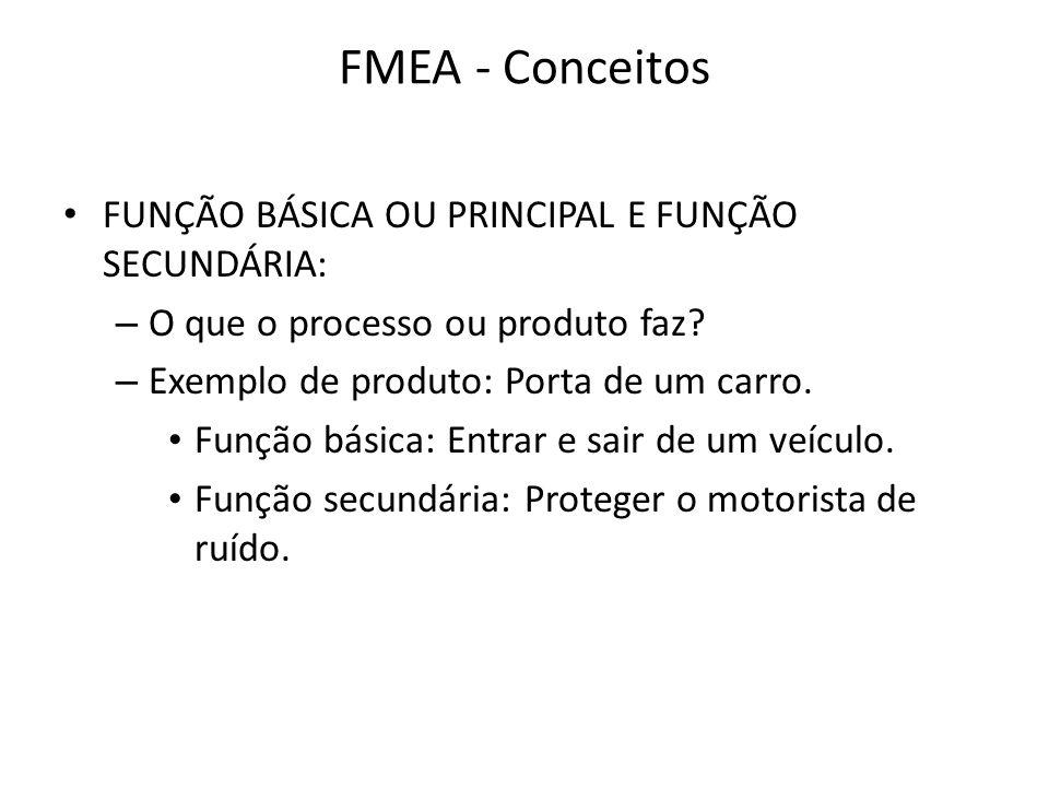 FMEA - Conceitos FUNÇÃO BÁSICA OU PRINCIPAL E FUNÇÃO SECUNDÁRIA: