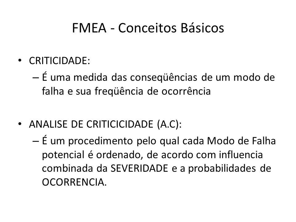 FMEA - Conceitos Básicos