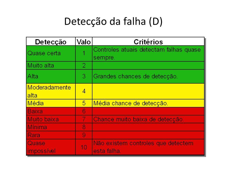 Detecção da falha (D)