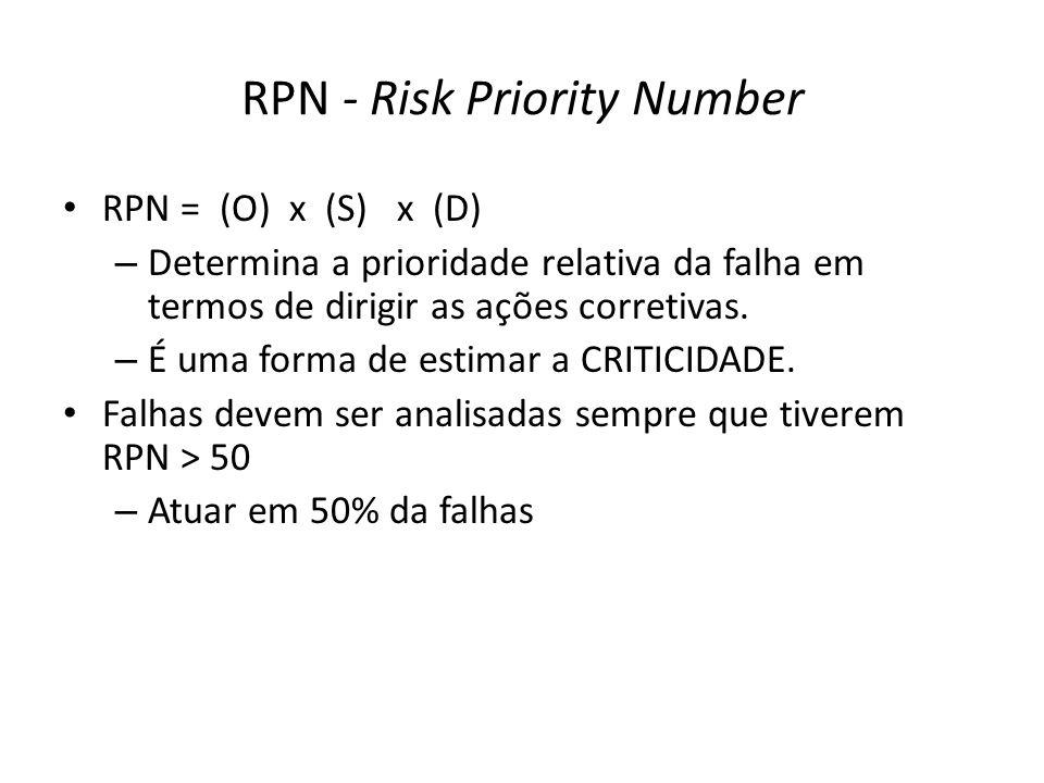 RPN - Risk Priority Number