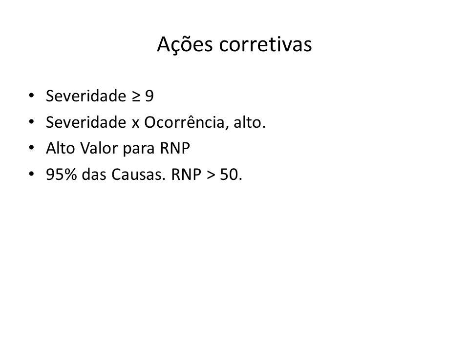 Ações corretivas Severidade ≥ 9 Severidade x Ocorrência, alto.