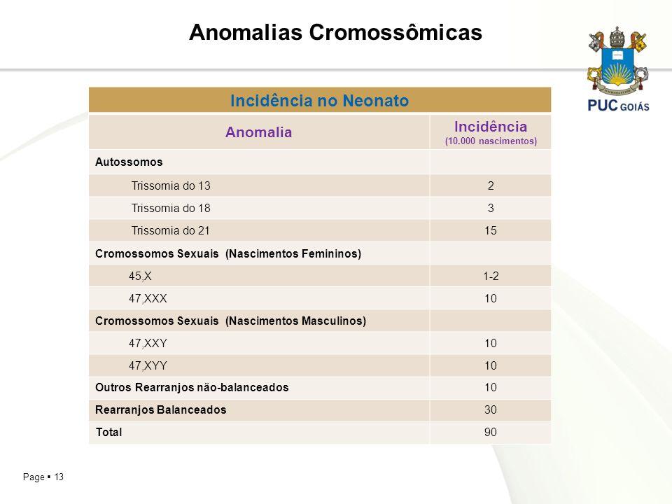 Anomalias Cromossômicas Incidência (10.000 nascimentos)