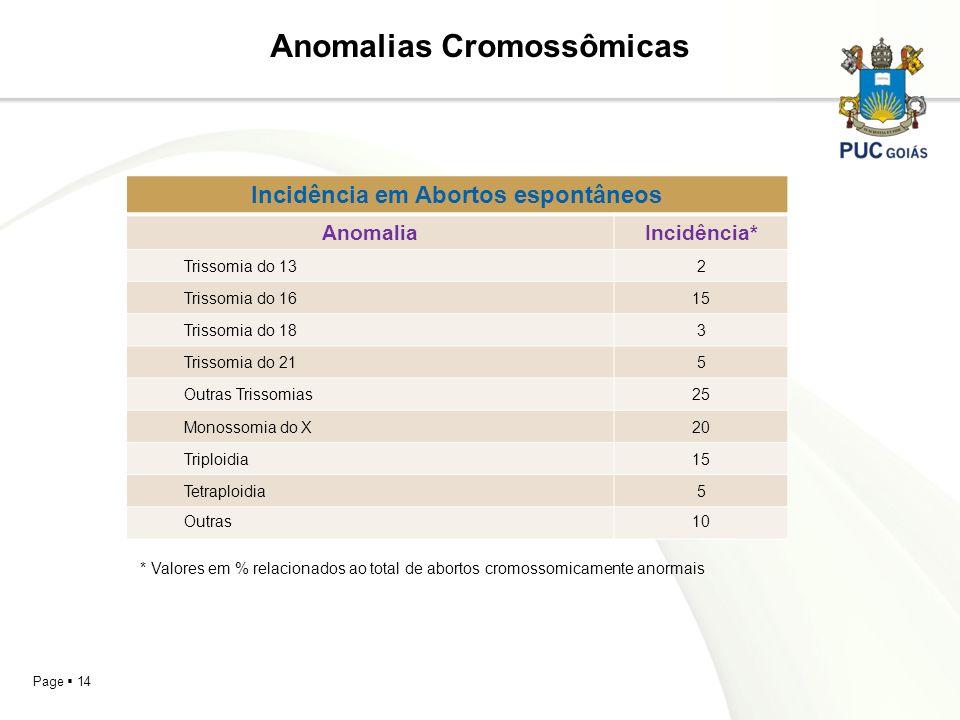 Anomalias Cromossômicas Incidência em Abortos espontâneos