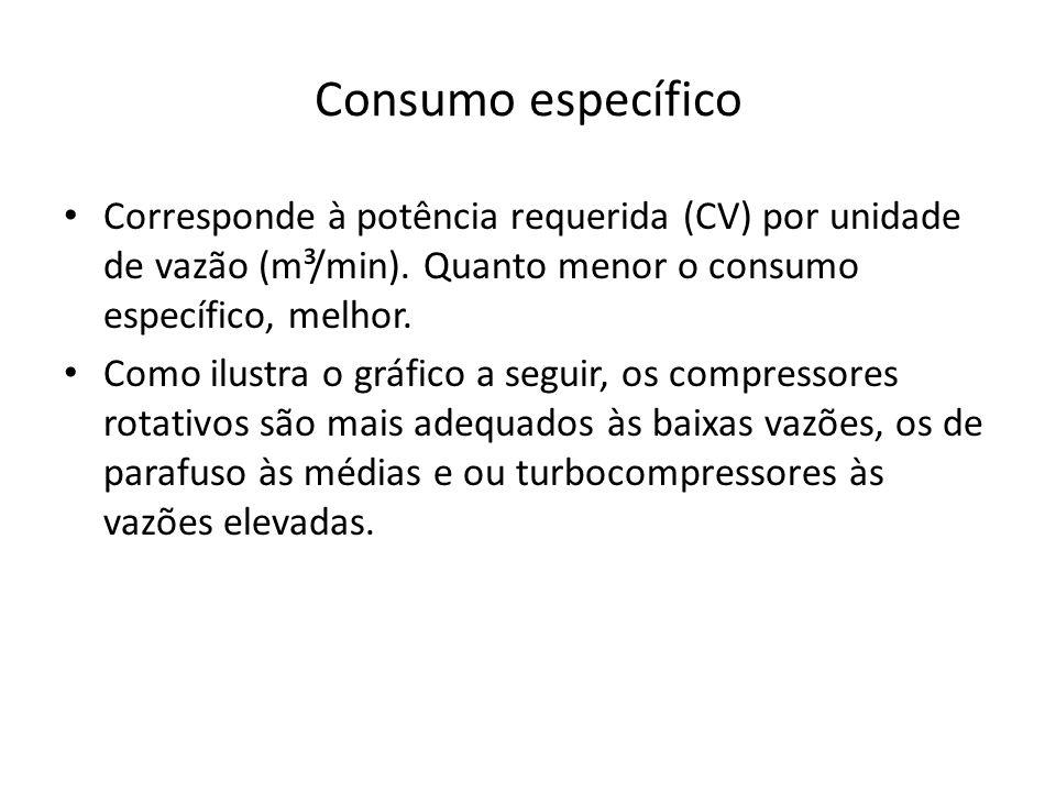 Consumo específicoCorresponde à potência requerida (CV) por unidade de vazão (m³/min). Quanto menor o consumo específico, melhor.