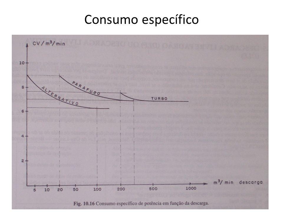 Consumo específico