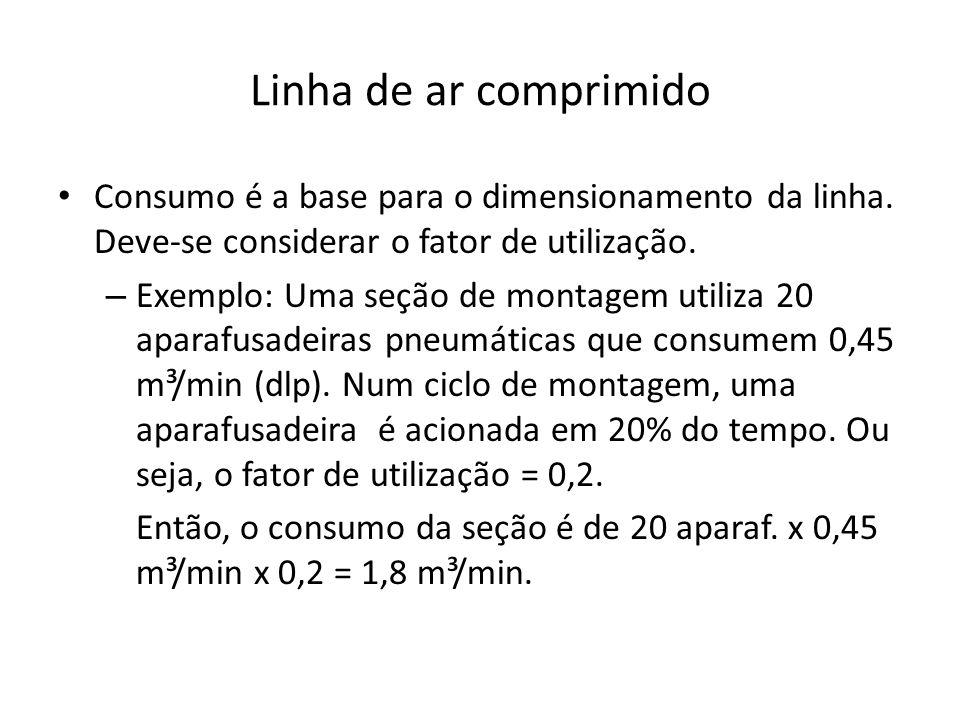 Linha de ar comprimido Consumo é a base para o dimensionamento da linha. Deve-se considerar o fator de utilização.