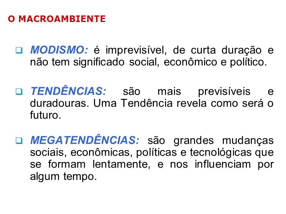 O MACROAMBIENTE MODISMO: é imprevisível, de curta duração e não tem significado social, econômico e político.