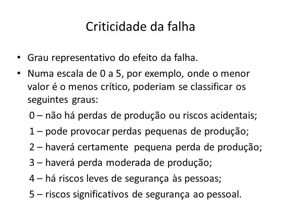 Criticidade da falha Grau representativo do efeito da falha.
