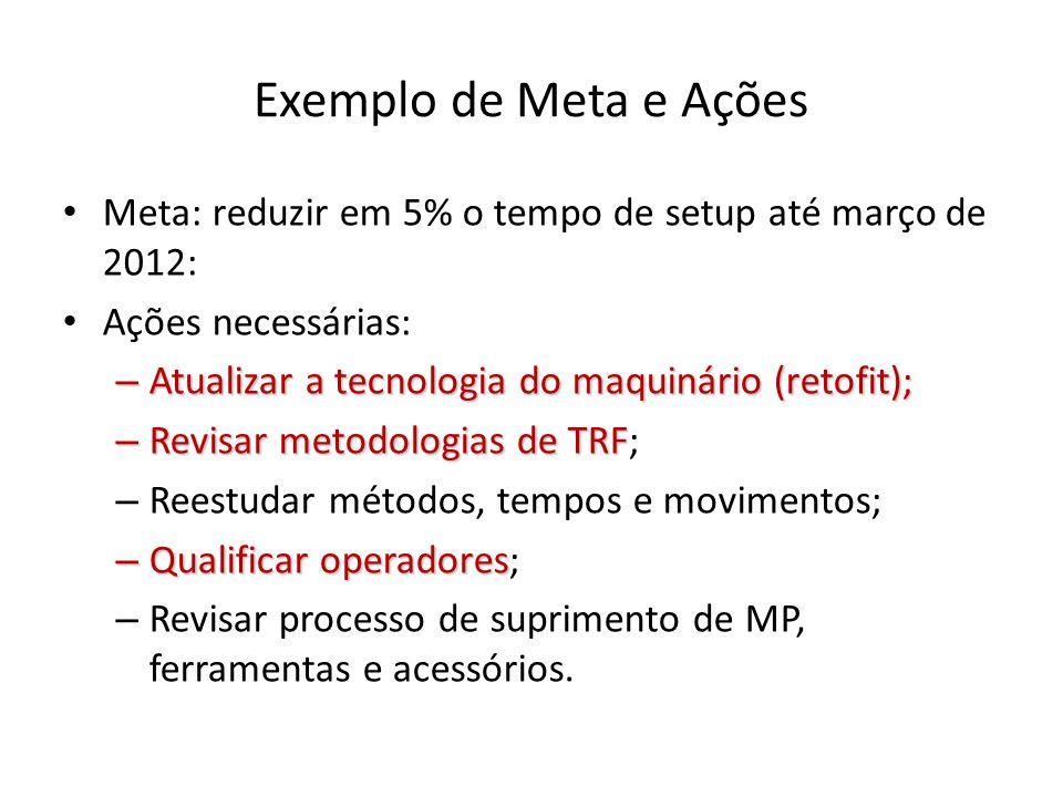 Exemplo de Meta e AçõesMeta: reduzir em 5% o tempo de setup até março de 2012: Ações necessárias: Atualizar a tecnologia do maquinário (retofit);