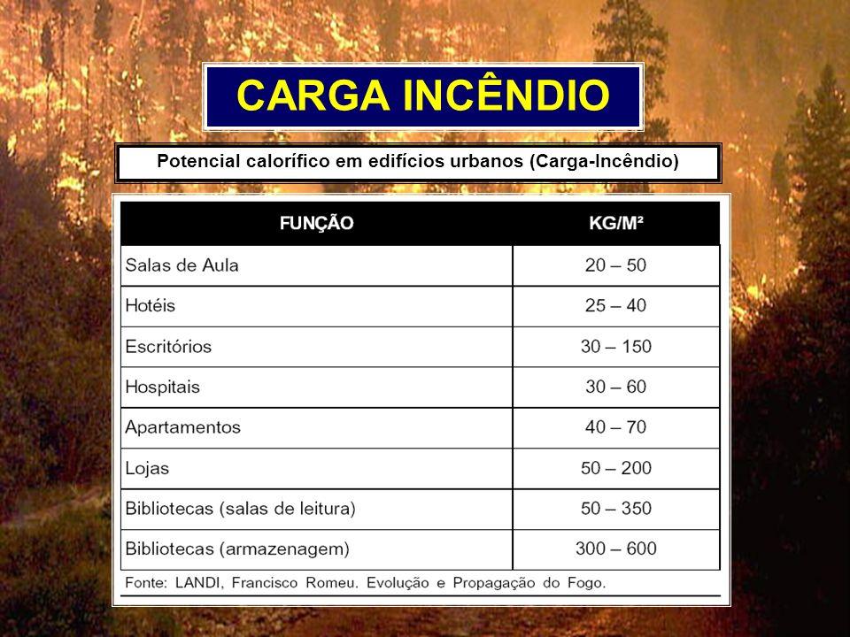 Potencial calorífico em edifícios urbanos (Carga-Incêndio)