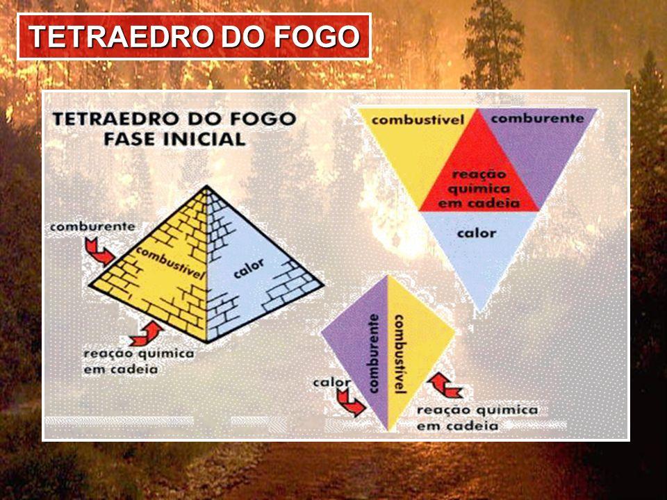 TETRAEDRO DO FOGO