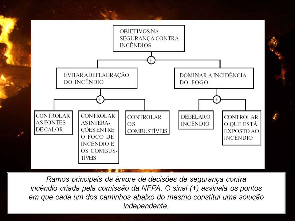 Ramos principais da árvore de decisões de segurança contra