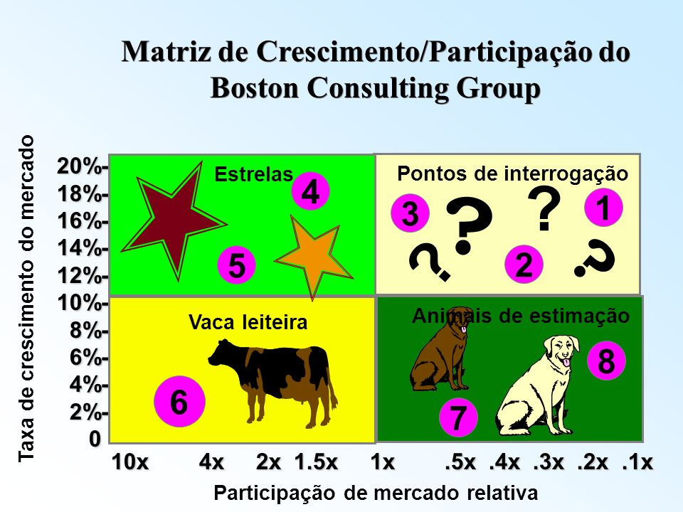 Matriz de Crescimento/Participação do Boston Consulting Group