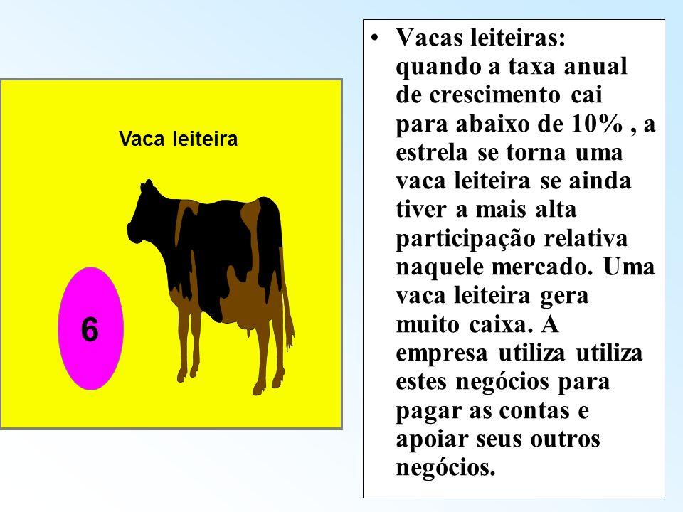 Vacas leiteiras: quando a taxa anual de crescimento cai para abaixo de 10% , a estrela se torna uma vaca leiteira se ainda tiver a mais alta participação relativa naquele mercado. Uma vaca leiteira gera muito caixa. A empresa utiliza utiliza estes negócios para pagar as contas e apoiar seus outros negócios.