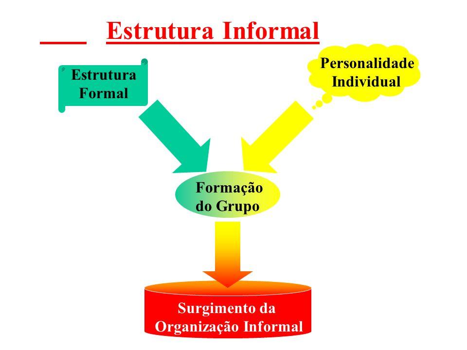 Estrutura Informal Personalidade Individual Estrutura Formal Formação