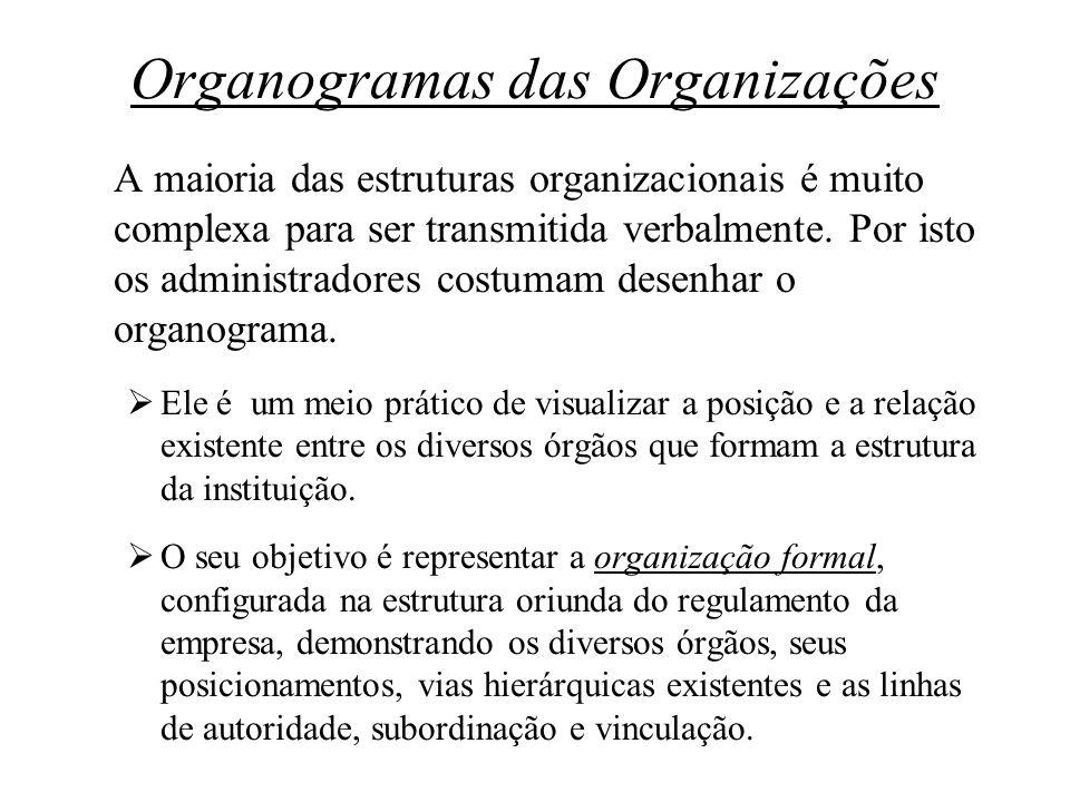 Organogramas das Organizações