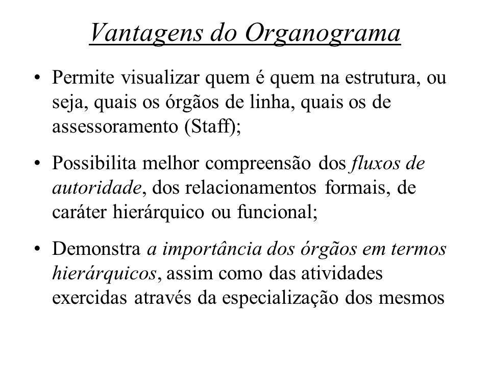 Vantagens do Organograma