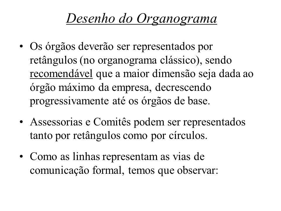 Desenho do Organograma