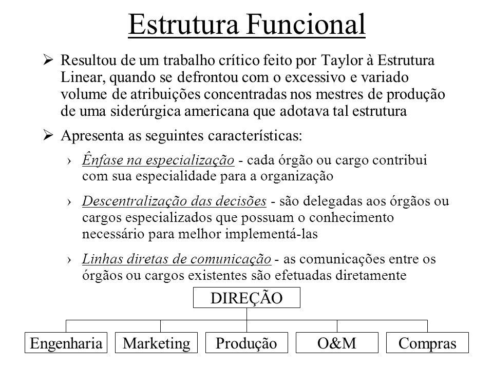 Estrutura Funcional DIREÇÃO Engenharia Marketing Produção O&M Compras